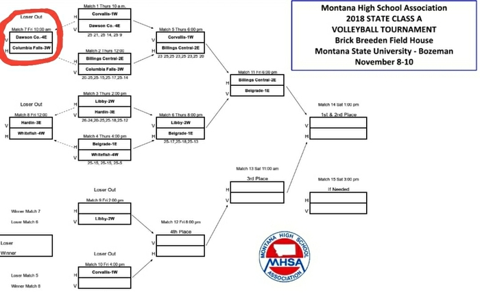 volleyball bracket with game circled