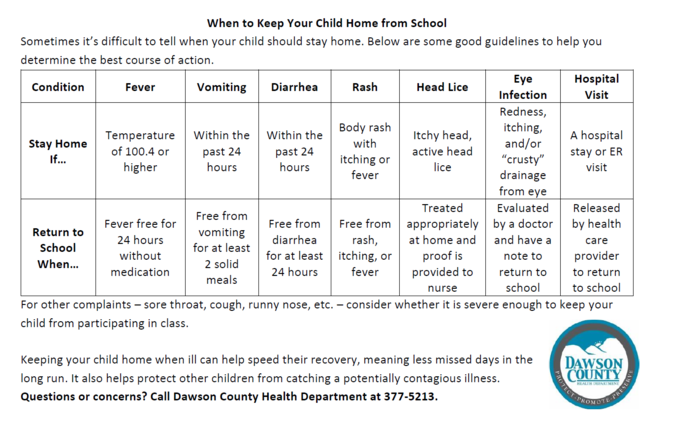 When to keep your child home from school chart